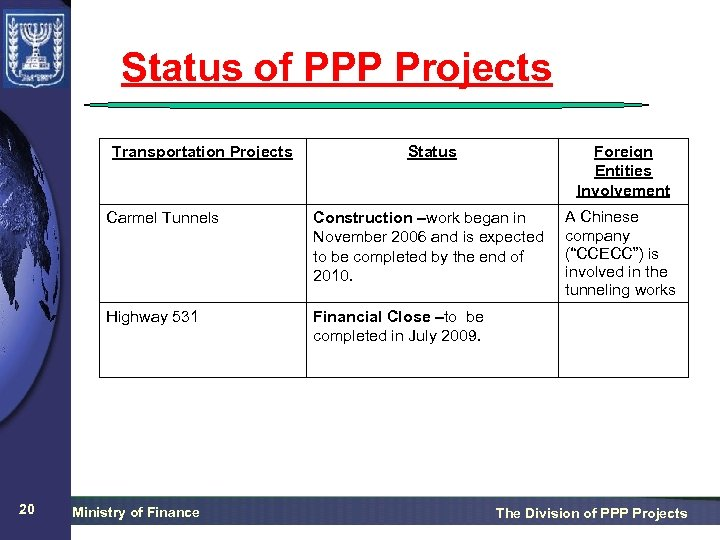 Status of PPP Projects Transportation Projects Foreign Entities Involvement Carmel Tunnels Construction –work began