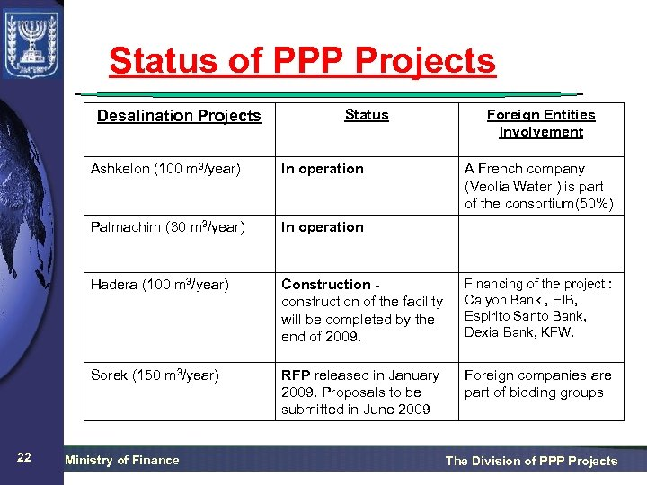 Status of PPP Projects Desalination Projects Status Foreign Entities Involvement Ashkelon (100 m 3/year)