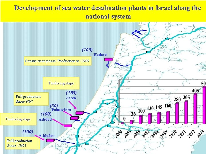 Development of sea water desalination plants in Israel along the national system (100) Hadera