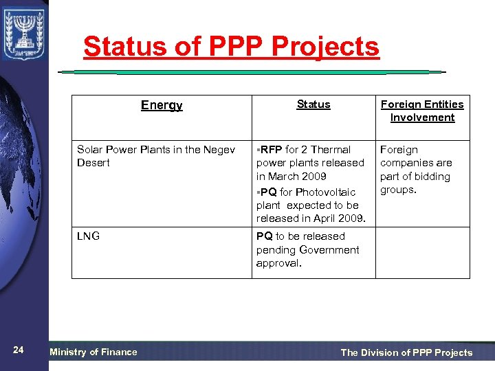 Status of PPP Projects Status Energy Foreign Entities Involvement Solar Power Plants in the