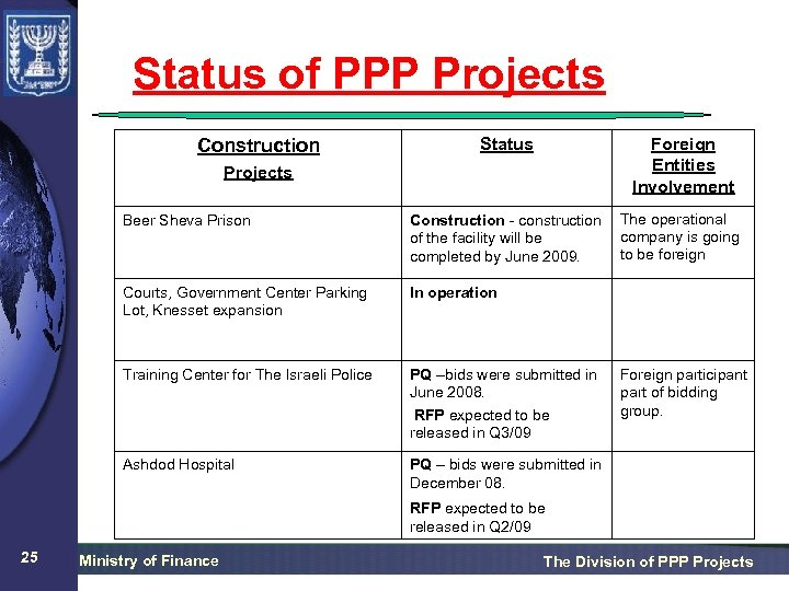 Status of PPP Projects Status Foreign Entities Involvement Beer Sheva Prison Construction - construction