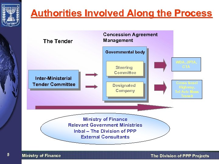 Authorities Involved Along the Process The Tender Concession Agreement Management Governmental body Steering Committee