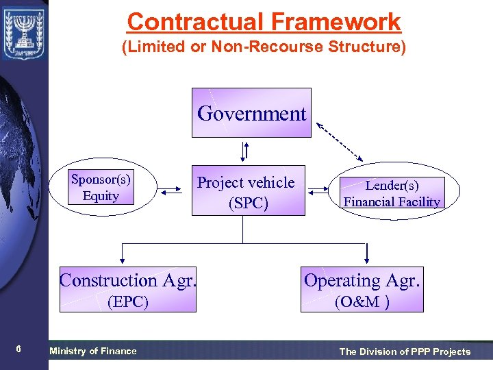 Contractual Framework (Limited or Non-Recourse Structure) Government Sponsor(s) Equity Project vehicle (SPC) Lender(s) Financial