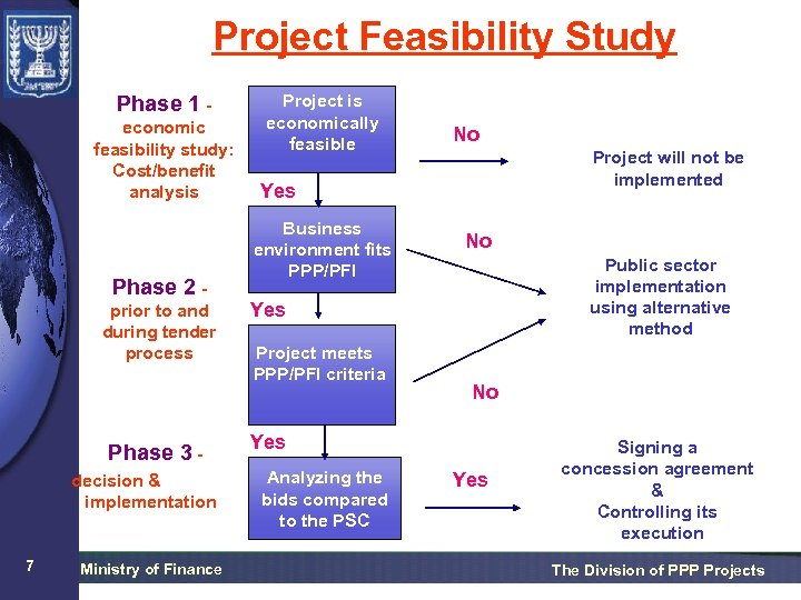 Project Feasibility Study Phase 1 economic feasibility study: Cost/benefit analysis Phase 2 prior to