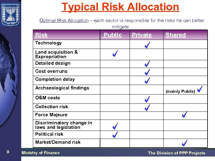 Typical Risk Allocation Optimal Risk Allocation – each sector is responsible for the risks