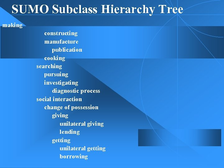 SUMO Subclass Hierarchy Tree making constructing manufacture publication cooking searching pursuing investigating diagnostic process