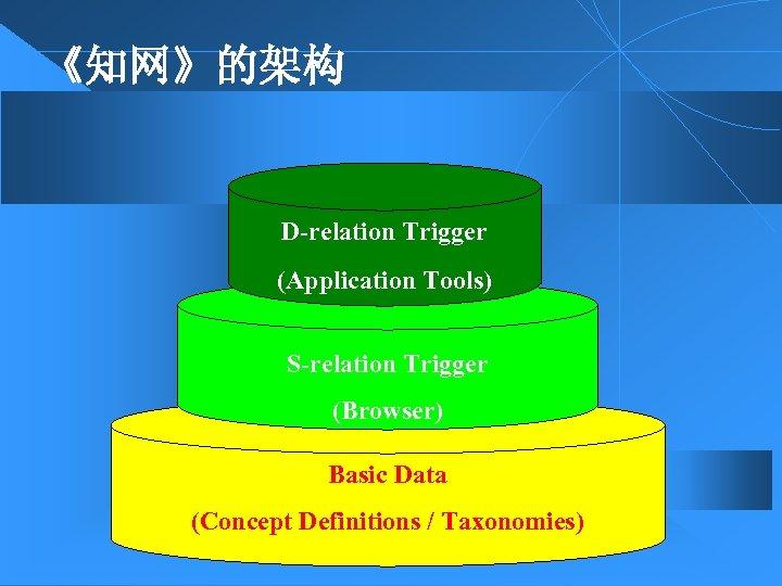 《知网》的架构 D-relation Trigger (Application Tools) S-relation Trigger (Browser) Basic Data (Concept Definitions / Taxonomies)