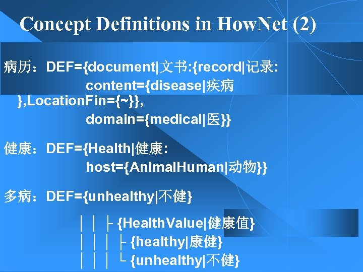 Concept Definitions in How. Net (2) 病历:DEF={document|文书: {record|记录: content={disease|疾病 }, Location. Fin={~}}, domain={medical|医}} 健康:DEF={Health|健康: