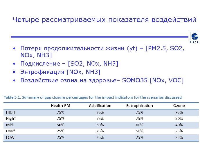 Четыре рассматриваемых показателя воздействий • Потеря продолжительности жизни (yt) – [PM 2. 5, SO