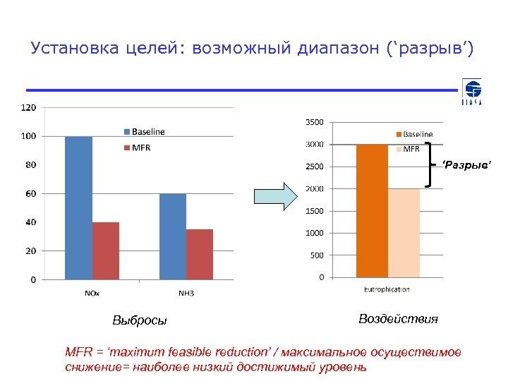 Установка целей: возможный диапазон ('разрыв') 'Разрыв' Выбросы Воздействия MFR = 'maximum feasible reduction' /