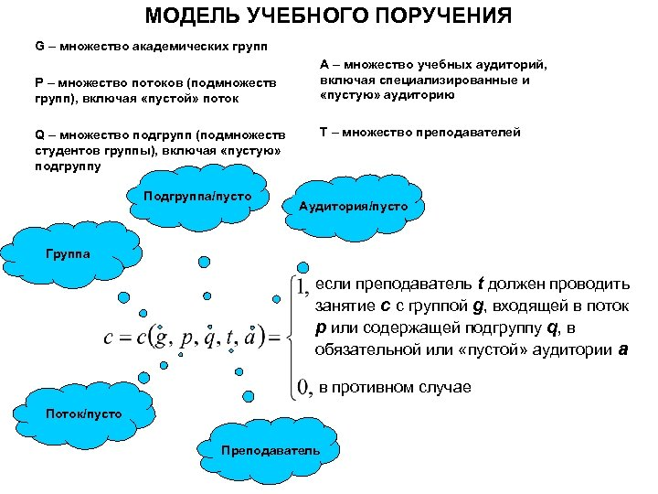 МОДЕЛЬ УЧЕБНОГО ПОРУЧЕНИЯ G – множество академических групп P – множество потоков (подмножеств групп),
