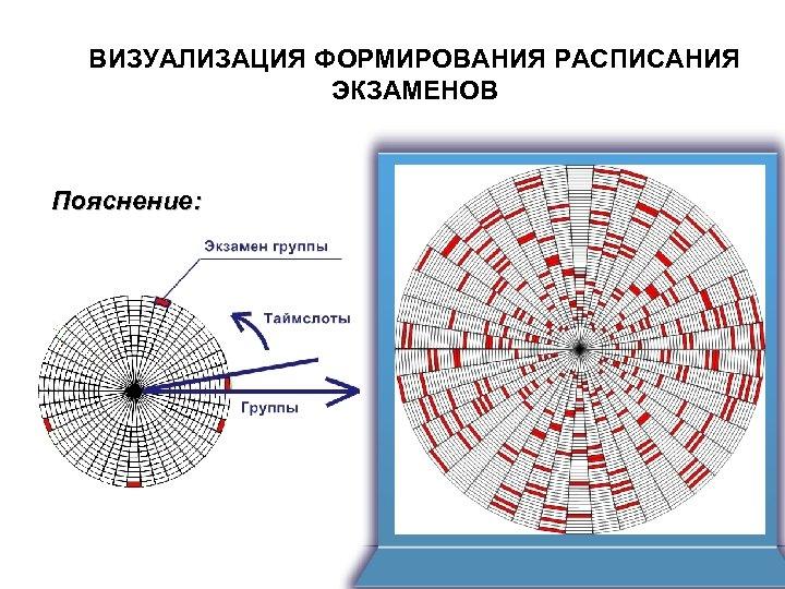 ВИЗУАЛИЗАЦИЯ ФОРМИРОВАНИЯ РАСПИСАНИЯ ЭКЗАМЕНОВ Пояснение: