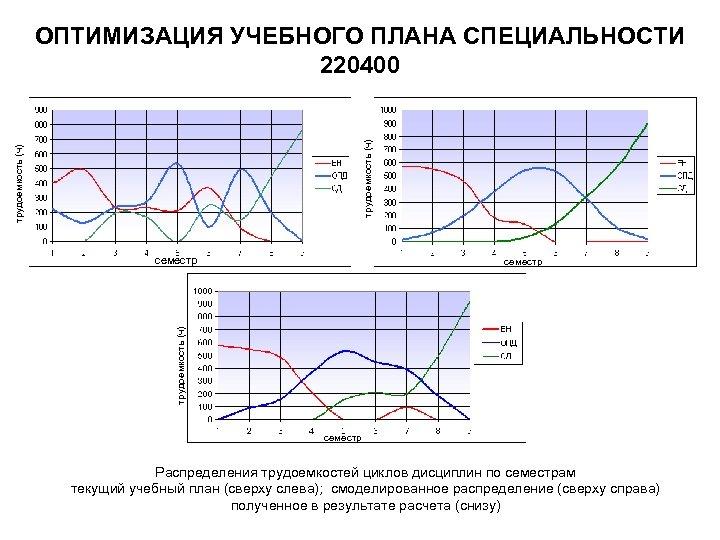 трудоемкость (ч) ОПТИМИЗАЦИЯ УЧЕБНОГО ПЛАНА СПЕЦИАЛЬНОСТИ 220400 семестр трудоемкость (ч) семестр Распределения трудоемкостей циклов