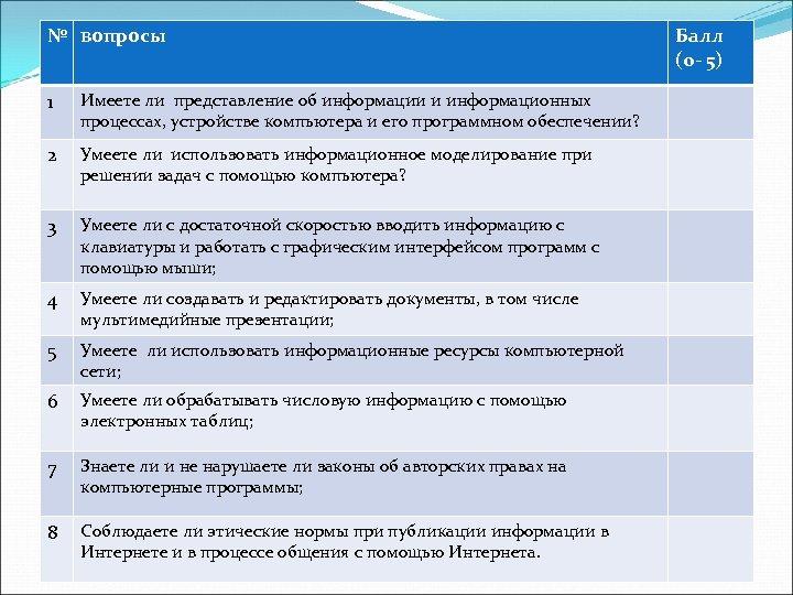 № вопросы 1 Имеете ли представление об информации и информационных процессах, устройстве компьютера и