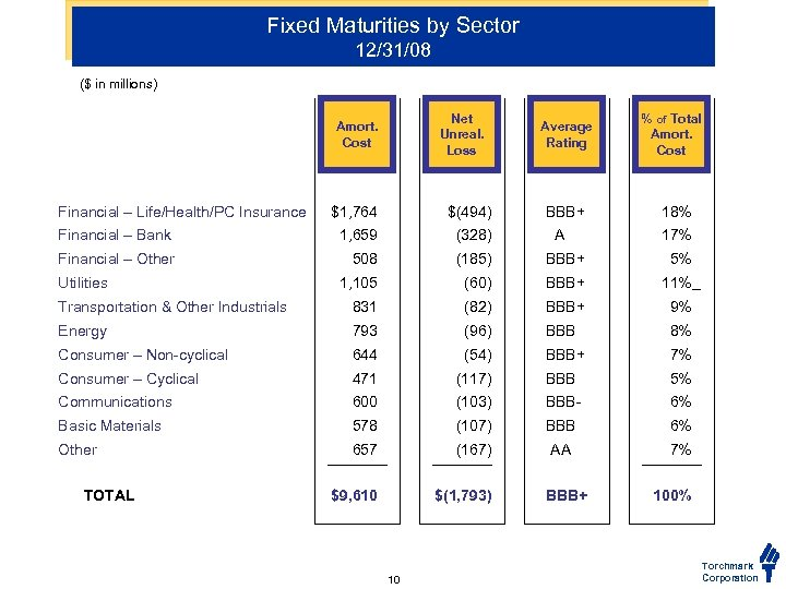 Fixed Maturities by Sector 12/31/08 ($ in millions) Net Unreal. Loss Amort. Cost Financial