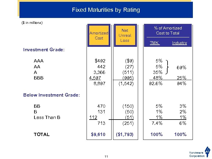 Fixed Maturities by Rating ($ in millions) Amortized Cost Net Unreal. Loss % of