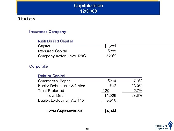 Capitalization 12/31/08 ($ in millions) Insurance Company Risk Based Capital Required Capital Company Action