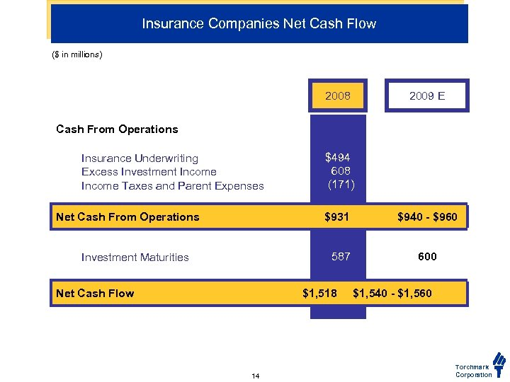 Insurance Companies Net Cash Flow ($ in millions) 2008 2009 E Cash From Operations