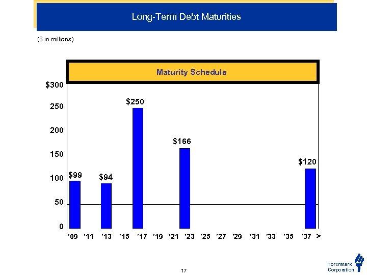 Long-Term Debt Maturities ($ in millions) Maturity Schedule $300 $250 200 $166 150 $120