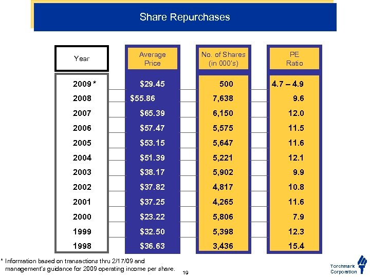 Share Repurchases Year Average Price 2009 * $29. 45 2008 No. of Shares (in