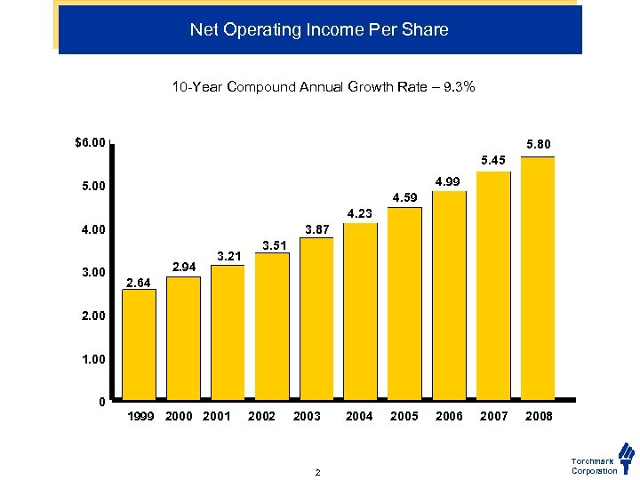 Net Operating Income Per Share 10 -Year Compound Annual Growth Rate – 9. 3%