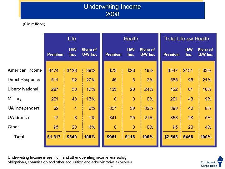 Underwriting Income 2008 ($ in millions) Life Premium U/W Inc. Health Share of U/W