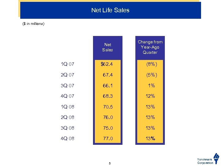 Net Life Sales ($ in millions) Net Sales Change from Year-Ago Quarter 1 Q