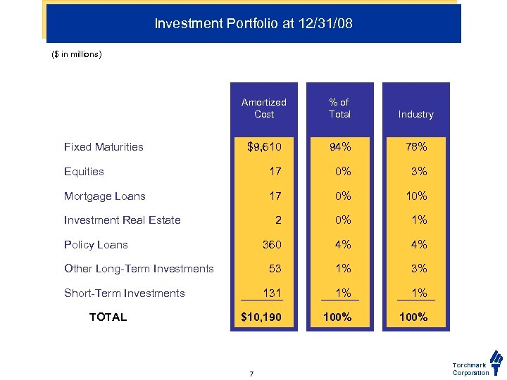 Investment Portfolio at 12/31/08 ($ in millions) Amortized Cost % of Total Industry $9,