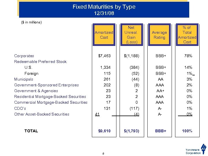 Fixed Maturities by Type 12/31/08 ($ in millions) Amortized Cost Corporates Redeemable Preferred Stock: