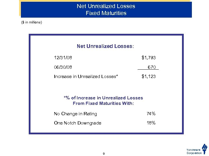 Net Unrealized Losses Fixed Maturities ($ in millions) Net Unrealized Losses: 12/31/08 $1, 793