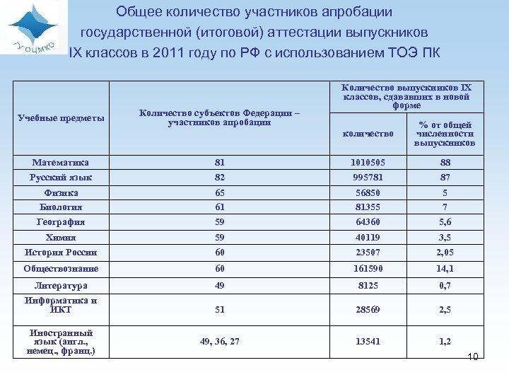 Общее количество участников апробации государственной (итоговой) аттестации выпускников IX классов в 2011 году по