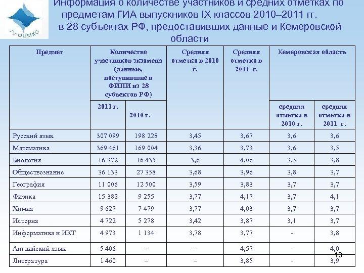 Информация о количестве участников и средних отметках по предметам ГИА выпускников IX классов 2010–