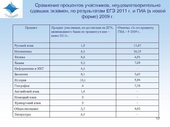 Сравнение процентов участников, неудовлетворительно сдавших экзамен, по результатам ЕГЭ 2011 г. и ГИА (в
