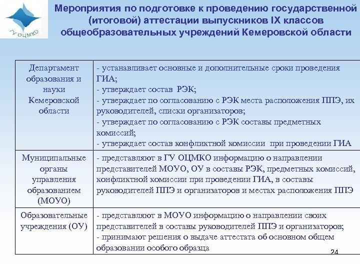 Мероприятия по подготовке к проведению государственной (итоговой) аттестации выпускников IX классов общеобразовательных учреждений Кемеровской