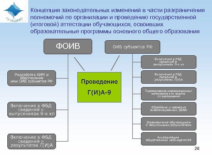 Концепция законодательных изменений в части разграничения полномочий по организации и проведению государственной (итоговой)