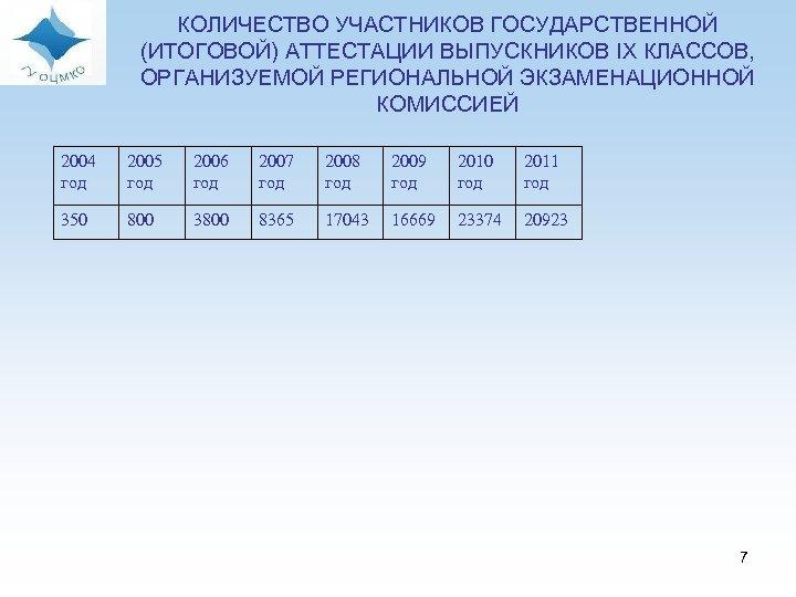КОЛИЧЕСТВО УЧАСТНИКОВ ГОСУДАРСТВЕННОЙ (ИТОГОВОЙ) АТТЕСТАЦИИ ВЫПУСКНИКОВ IX КЛАССОВ, ОРГАНИЗУЕМОЙ РЕГИОНАЛЬНОЙ ЭКЗАМЕНАЦИОННОЙ КОМИССИЕЙ 2004 год