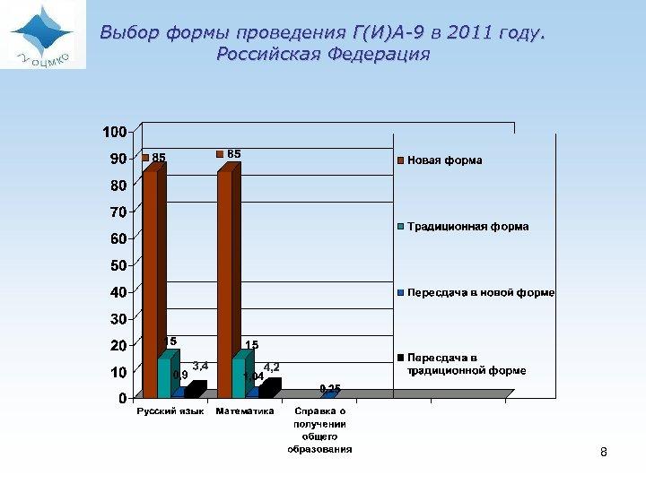 Выбор формы проведения Г(И)А-9 в 2011 году. Российская Федерация 8