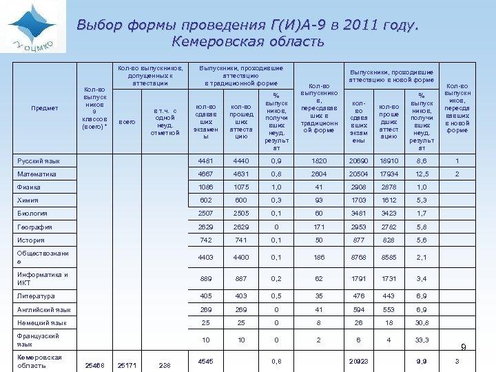Выбор формы проведения Г(И)А-9 в 2011 году. Кемеровская область Кол-во выпуск ников 9 классов
