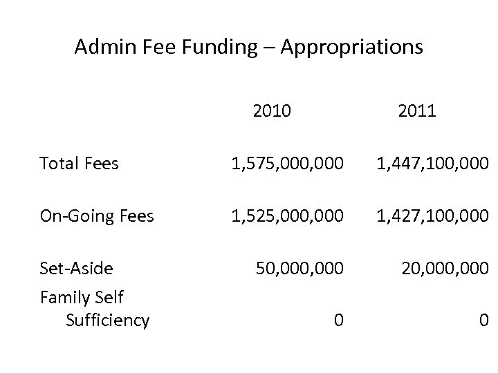 Admin Fee Funding – Appropriations 2010 2011 Total Fees 1, 575, 000 1, 447,