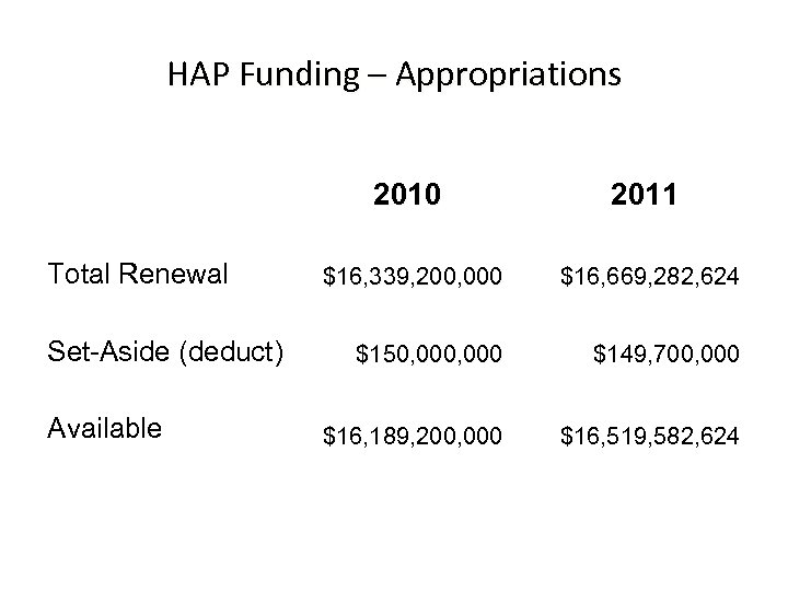 HAP Funding – Appropriations 2010 Total Renewal Set-Aside (deduct) Available 2011 $16, 339, 200,