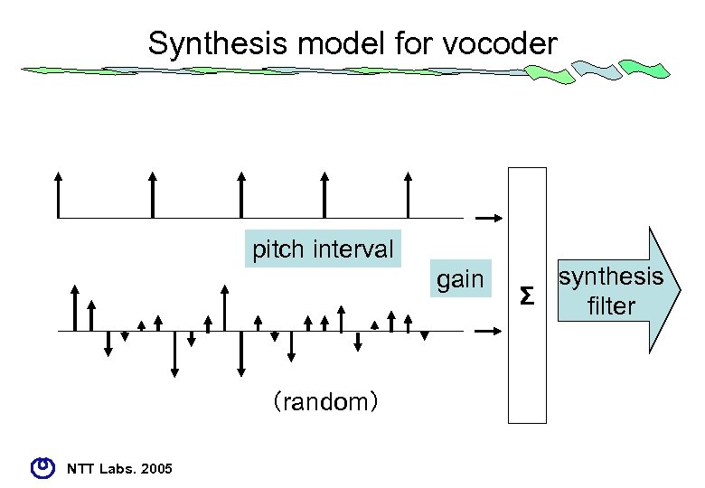Synthesis model for vocoder pitch interval gain (random) NTT Labs. 2005 synthesis Σ filter