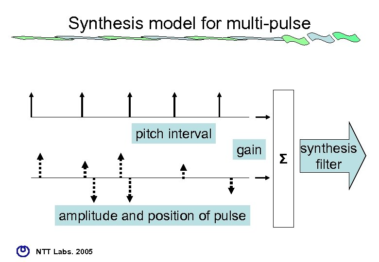 Synthesis model for multi-pulse pitch interval gain amplitude and position of pulse NTT Labs.