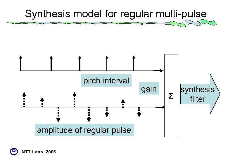 Synthesis model for regular multi-pulse pitch interval amplitude of regular pulse NTT Labs. 2005