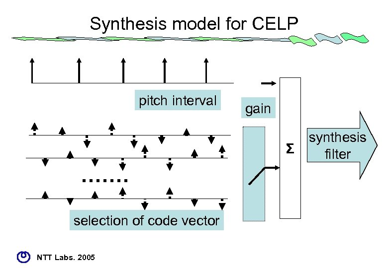 Synthesis model for CELP pitch interval gain Σ ・・・・・・・ selection of code vector NTT