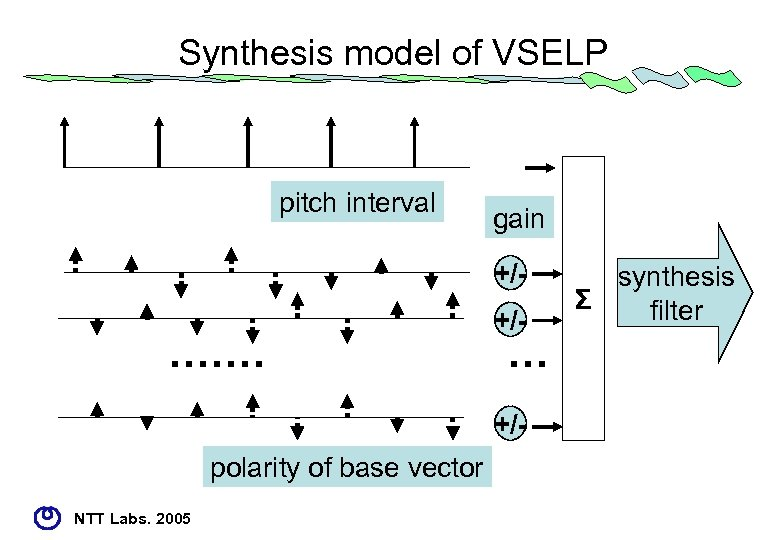 Synthesis model of VSELP pitch interval gain +/+/- ・・・・・・・ +/- polarity of base vector