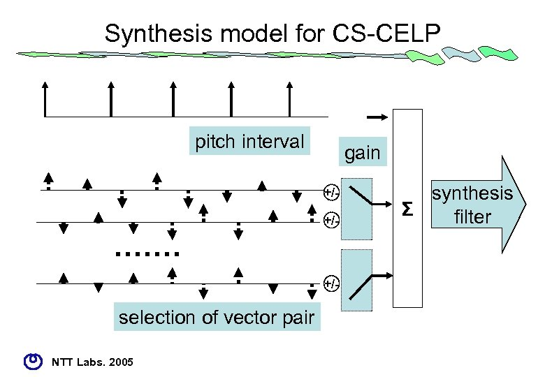 Synthesis model for CS-CELP pitch interval gain +/+/- ・・・・・・・ +/- selection of vector pair