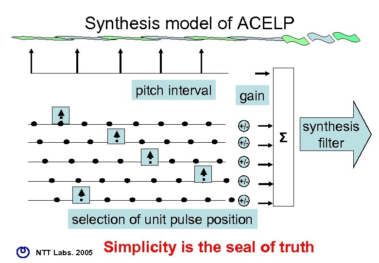 Synthesis model of ACELP pitch interval gain +/+/- Σ synthesis filter +/+/+/- selection of
