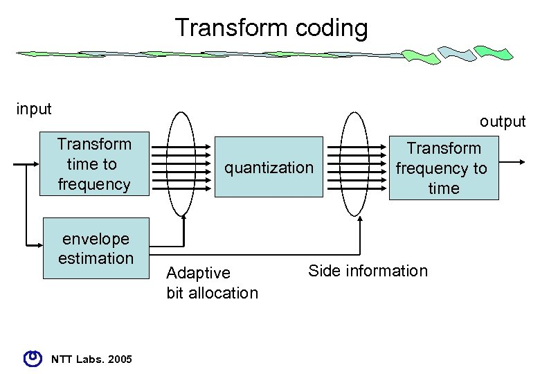 Transform coding input output Transform time to frequency envelope estimation NTT Labs. 2005 quantization