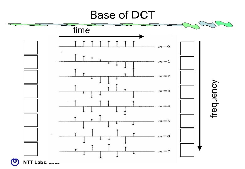 Base of DCT frequency time NTT Labs. 2005