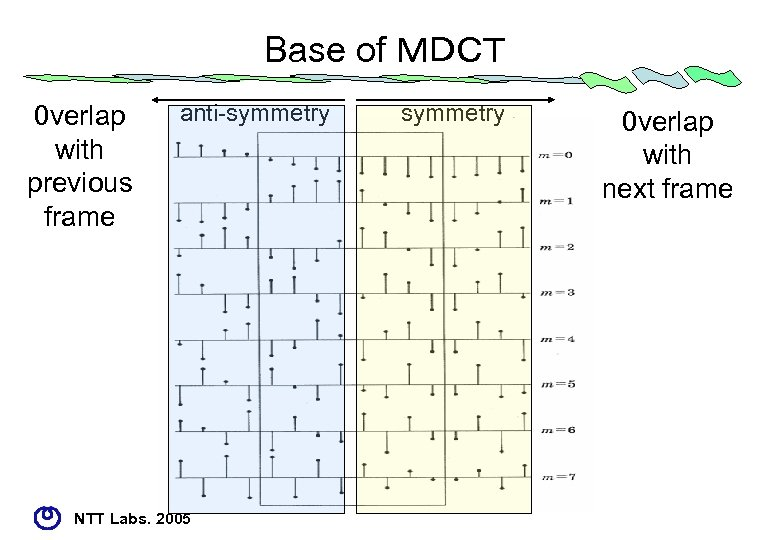 Base of MDCT 0 verlap with previous frame anti-symmetry NTT Labs. 2005 symmetry 0